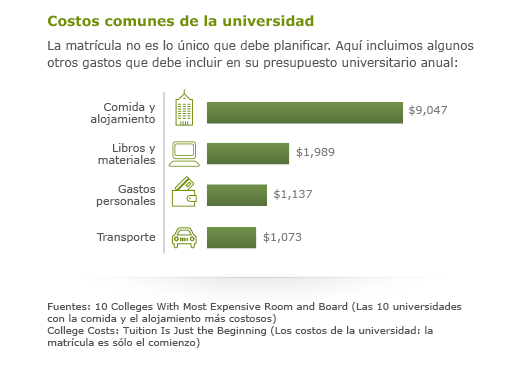 La matrícula no es lo único que debe planificar. Aquí mencionamos algunos otros gastos para incluir en su presupuesto universitario anual: Comida y alojamiento = $9,048, Libros y suministros = 1,137 dólares, Gastos personales: 1,989 dólares, Transporte = 1,073 dólares. Fuentes: Ten colleges with most expensive room and board, U.S. News; College costs: Tuition is just the beginning, finance.yahoo.com.