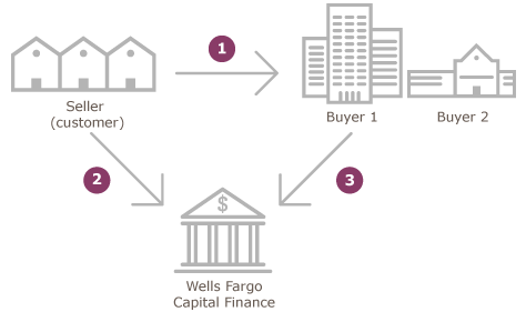 key accounts purchase diagram