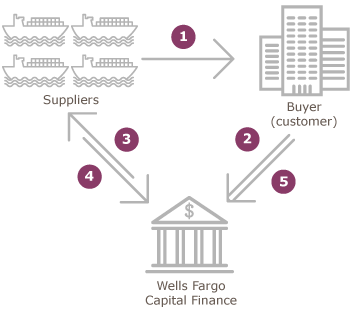 Diagram showing how Wells Fargo supplier finance services work.