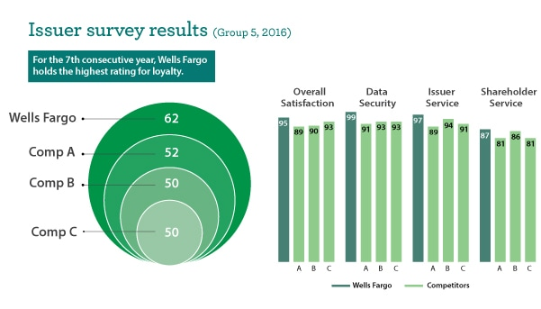 Infographic comparing Wells Fargo with two other companies regarding issuers' loyalty.
