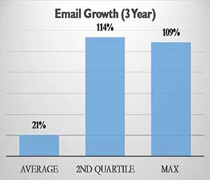 Email growth (3-year)