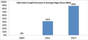 Side letter length, increase in average pages since 2007