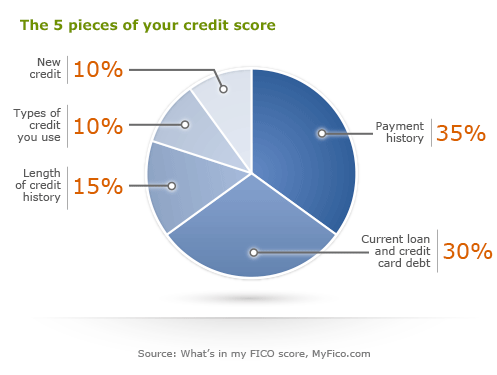 Here is a breakdown of the impact different factors have on your credit score: Payment history = 35% of your score, Current loan and credit card debt = 30% of your score, Length of credit history = 15% of your score, Types of accounts you have open = 10% of your score, The age of your loans = 10% of your score. Source: MyFico.com.