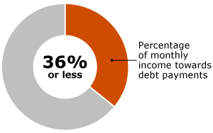 36% or less - Percentage of monthly income towards debt payments