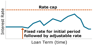 Fixed rate for initial period followed by adjustable rate