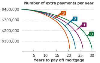 Extra payments toward your loan principal can help you reduce the years on your mortgage.