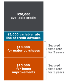 How does a fixed-rate advance work? On a $50,000 line of credit, you might lock in a 5-year fixed rate for $15,000 for home improvements, a 3-year fixed rate on $10,000 for major purchaes, and a variable-rate advance on $5,000, with $20,000 in available credit.
