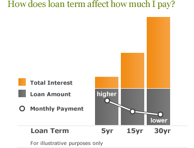 How does loan term affect how much I pay? In general, the longer your loan term, the more you'll pay in total interest.