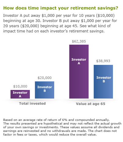 How does time impact your retirement savings? Investor A put away $1,000 per year for 10 years beginning at age 30. Investor B put away $1,000 per year for 20 years beginning at age 45. Total invested: Investor A = $10,000, Investor B = $20,000. Value at age 65: Investor A = $62,385, Investor B = $38,993. Based on an average rate of return of 6% and compounded annually. The results presented are hypothetical and may not reflect the actual growth of your own savings or investments.