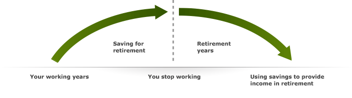 how to create an income stream in retirement