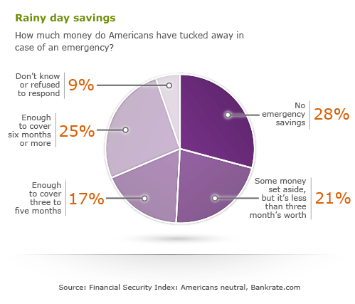 Here is a breakdown of how much money Americans have tucked away in case of an emergency: No emergency savings = 28%, Less than three months worth of savings = 21%, three to five months worth of savings = 17%, six or more months worth of savings = 25%, unknown = 9%. Source: Financial Security Index, Bankrate.com.