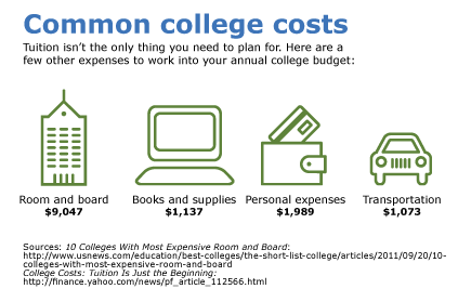 Tuition isn't the only think you need to plan for. Here are a few other expenses to work into your annual college budget: Room and board = $ 9,048, Books and supplies = 1, 137 dollars, Personal expenses: 1,989 dollars, Transportation = 1,073 dollars. Sources: Ten colleges with most expensive room and board, U.S. News; College costs: Tuition is just the beginning, finance.yahoo.com.