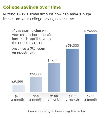 If you start saving when your child is born, here's how much you'll have by the time they're 17: If you save 25 dollars per month, you will have 9,800 dollars. If you save 50 dollars per month, you will have 20,000 dollars. If you save 100 dollars per month, you will have 39,000 dollars. If you save 150 dollars per month, you will have 59,000 dollars. If you save 200 dollars per month, you will have 79,000 dollars. These amounts assume a 7% return on investment. Source: finaid.org.
