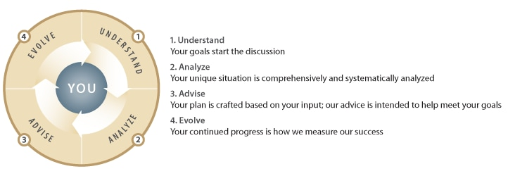Wealth Management Process –Wells Fargo Private Bank 1. Understand Your goals start the discussion 2. Analyze Your unique situation is comprehensively and systematically analyzed 3. Advise Your plan is crafted based on your input; our advice is intended to help meet your goals 4. Evolve Your continued progress is how we measure our success