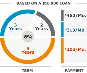 Loan interest rates, payments, and terms are closely related. Changing or adjusting one of these factors will result in changes to the others.