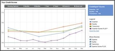 Credit Score Tracker example