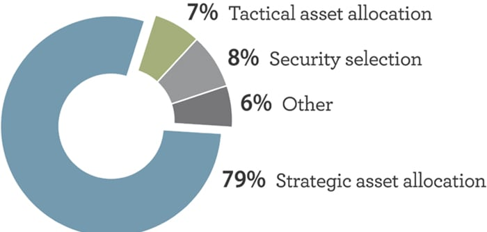 Asset Allocation—One of An Investor's Most Important Decisions