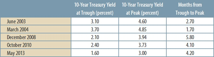 Table of chnages in Treasury yields trends over a short duration of time. Contact your Relationship Manager for more information.