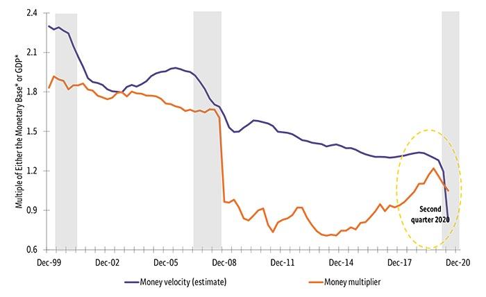 Behind the weak link between Fed stimulus and U.S. inflation