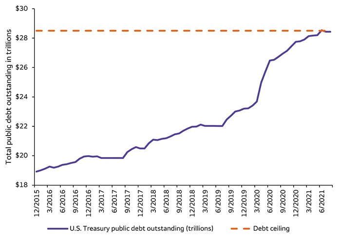 The current debt ceiling may be just a whistle stop for rising federal debt
