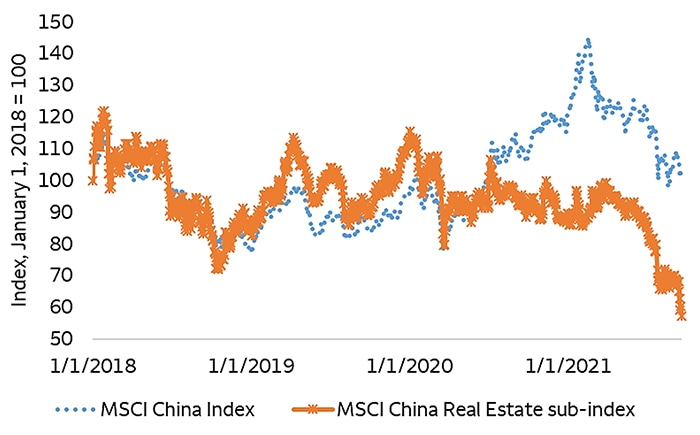 Chart 1: A broad index of China equities has not sold off with real estate