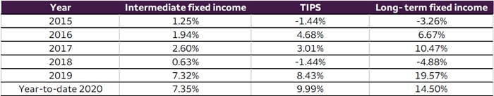 Table 1. Yearly total return of TIPS compared to intermediate and long-term fixed income indexes