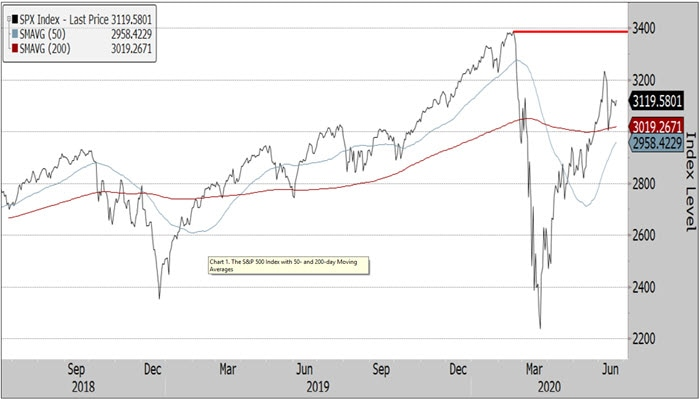 Chart 1. The S&P 500 Index with 50- and 200-day Moving Averages