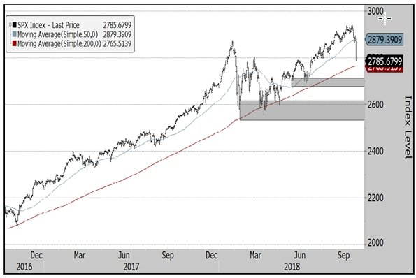 S&P 500 Index with technical levels