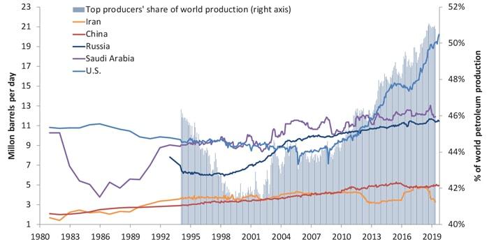 Chart 1. Top petroleum producing countries