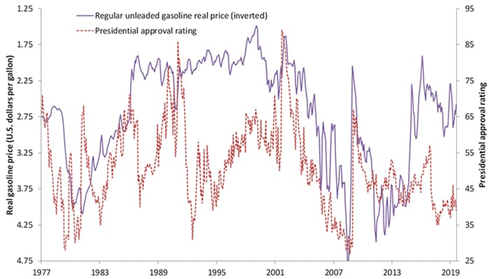 Chart 3. Gasoline prices versus Presidential approval