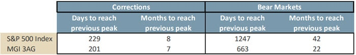Table 2. Corrections and bear markets—length of time to recover to previous peak
