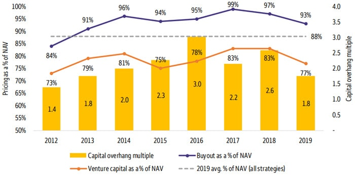 Secondary market capital overhang and pricing