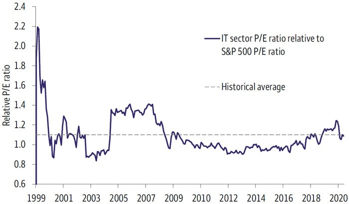 Chart 1. Historical S&P 500 IT sector P/E ratio relative to S&P 500 Index P/E ratio