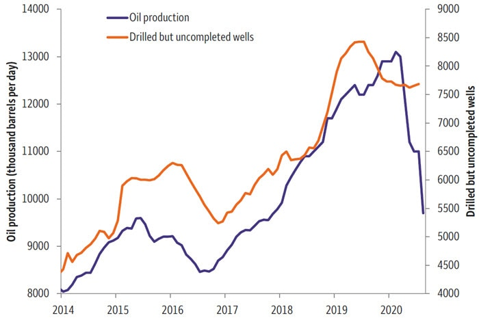 Chart 2. Drilled but uncompleted wells versus production