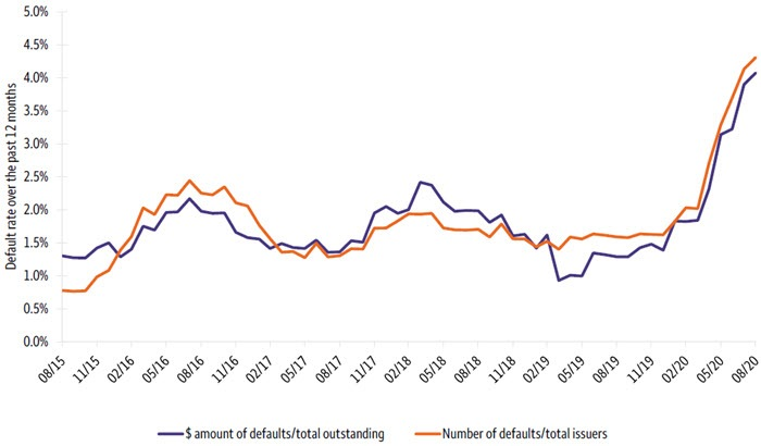 U.S. leveraged loan default rates