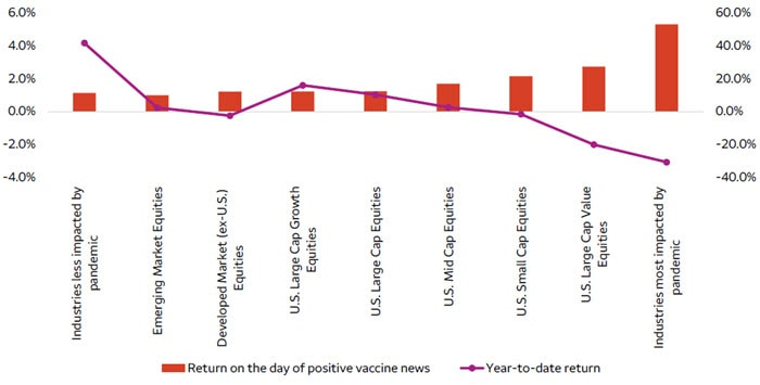 Stock returns on the day of positive COVID-19 vaccine news