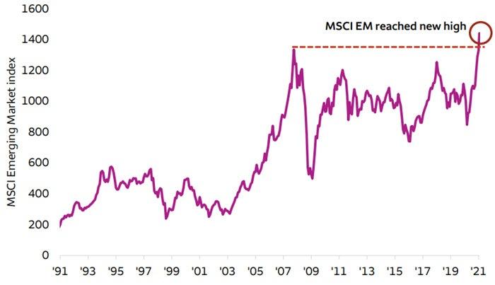 MSCI EM Index closes above its previous peak