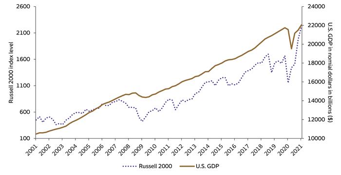 U.S. GDP growth versus Russell 2000 return