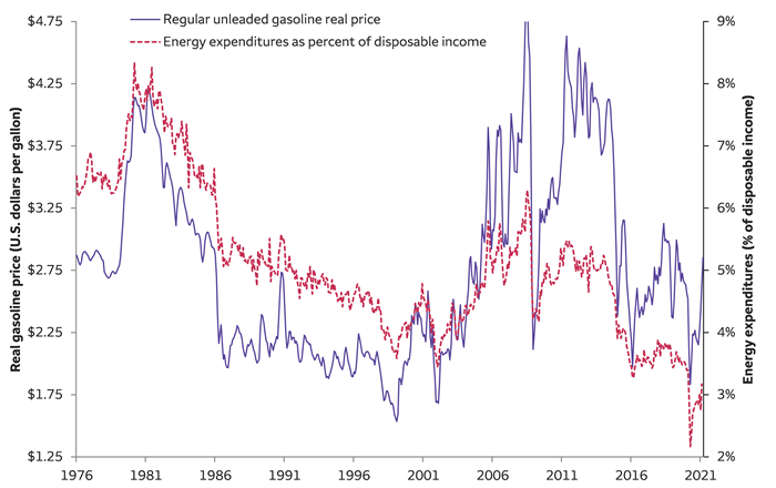 Gasoline prices versus energy expenditures as a % of disposable income