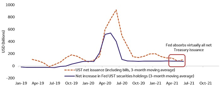 The Fed absorbed all net issuance in the second quarter