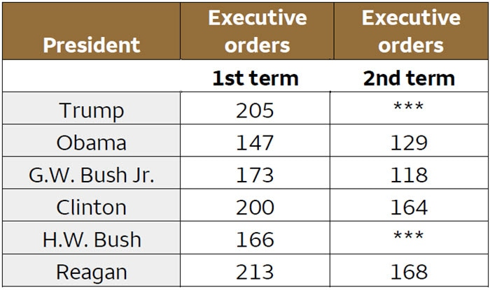 Table 1. Number of executive orders issued by president