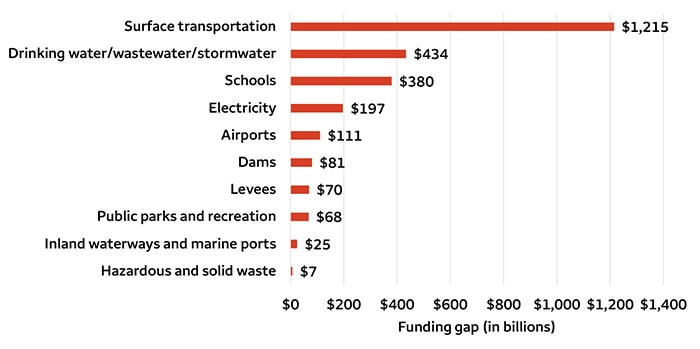 Chart 1. Funding gap for U.S. infrastructure systems (in billions)