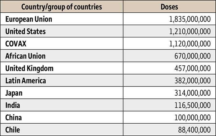 Table 1. COVID-19 vaccine doses ordered