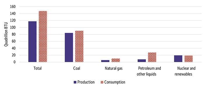 Chart 3. Chinese energy production and consumption by type for 2018