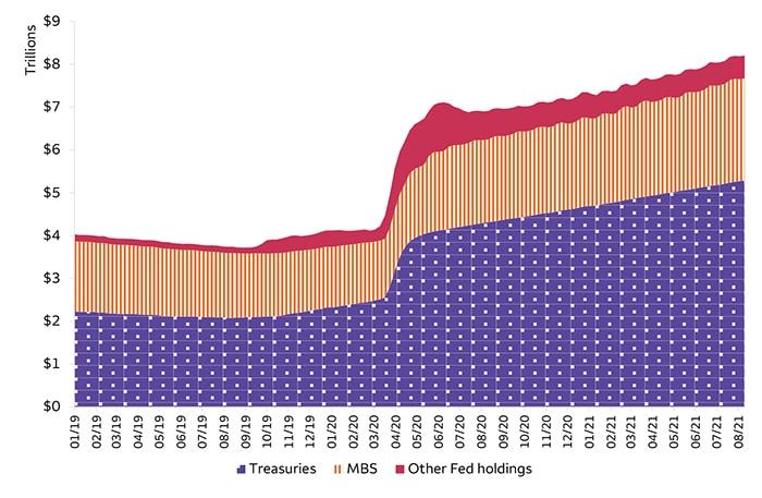 Chart 1. Fed balance sheet