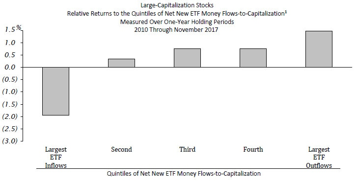 Large-Capitalization Stocks. Relative Returns to the Quintiles of Net New ETF Money Flows-to-Capitalization. Measured Over One-Year Holding Periods. 2010 Through November 2017. Contact your Relationship Manager for more information.