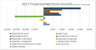 2017 projected net store growth. Contact your relationship manager for more information.