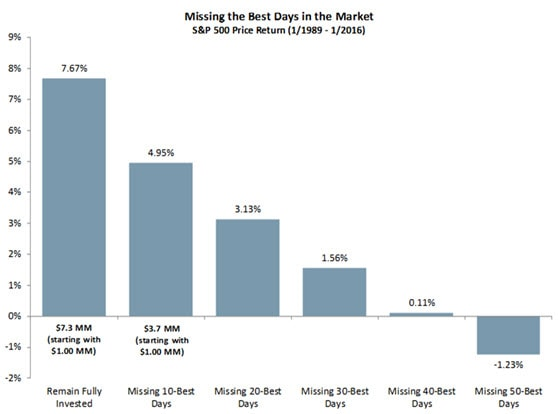 Chart comparison of missed days of investing in the S&P 500 index and rate of return. Contact your Relationship Manager for more information.