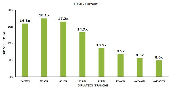 Chart of price-to-earnings ratios for the S&P 500 index during inflation periods from the 1950s through present. Contact your Relationship Manager for more information.