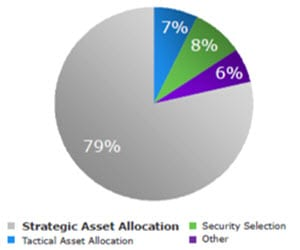 Pie chart of key drivers of portfolio return variability. Contact your Relationship Manager for more information.